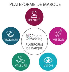 infographie plateforme de marque