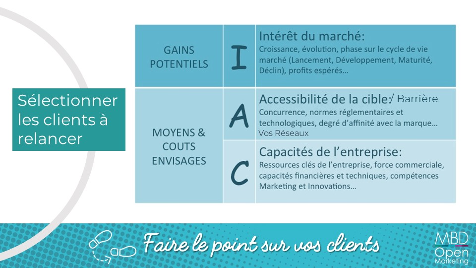 Analyser le portefueille clients en temps de crise - matrice IAC - MBD Open Marketing