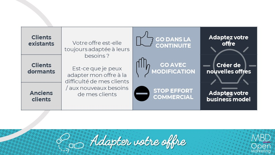 Adapter son offre en temps de crise - fiche synthèse - MBD Open Marketing