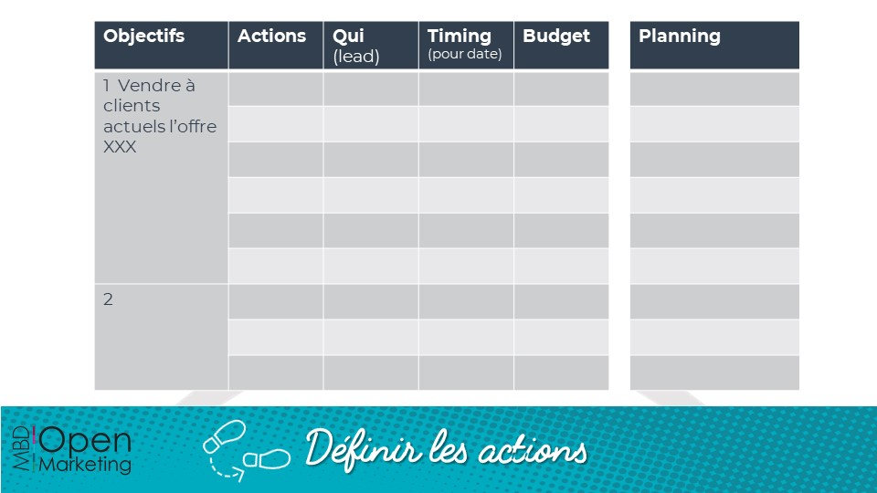 Définir les actions en temps de crise - fiche méthodo - MBD Open Marketing