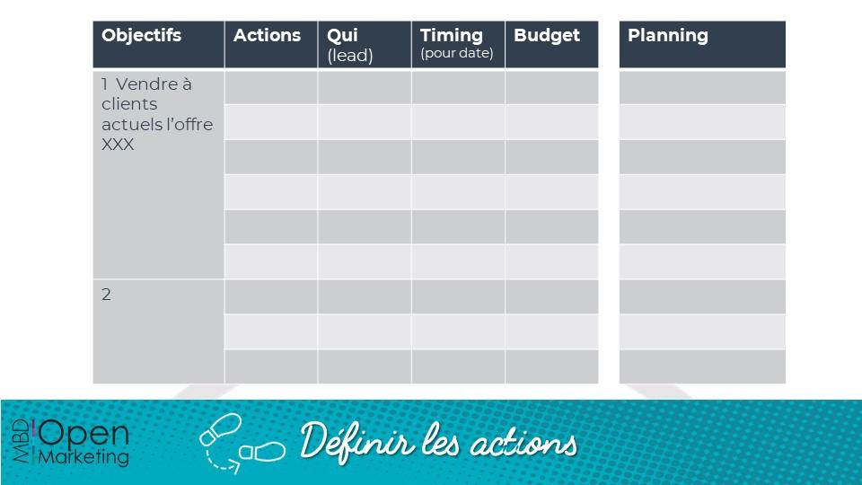Définir les actions en temps de crise - fiche méthodo - MBD Open Marketing