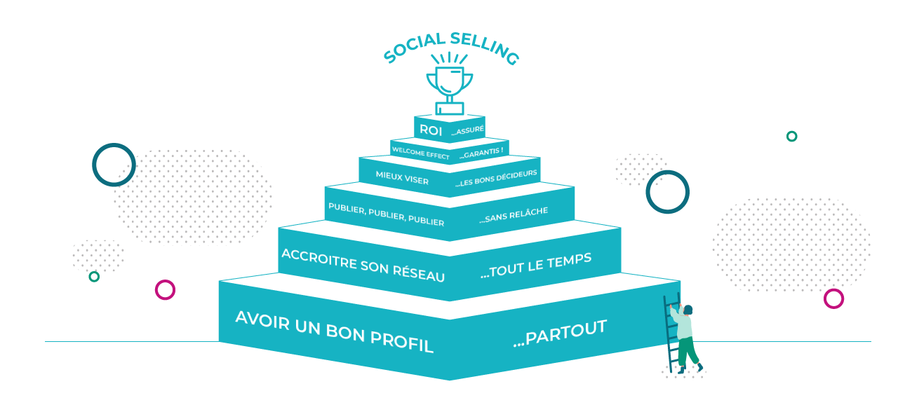 A quoi sert le Social Selling ?
