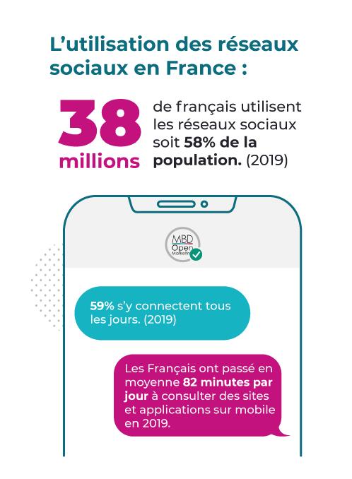 réseaux sociaux france MBD Open Marketing (juin 2020)