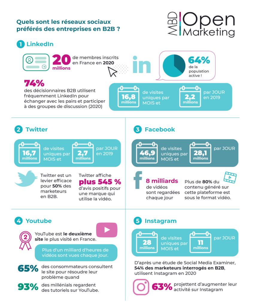 réseaux sociaux B2B MBD Open Marketing (juin 2020)