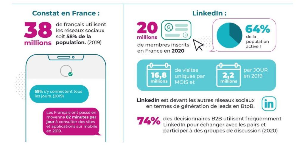 Infographie sur le social selling en France avec LinkedIn MBD Open Marketing (juin 2020)