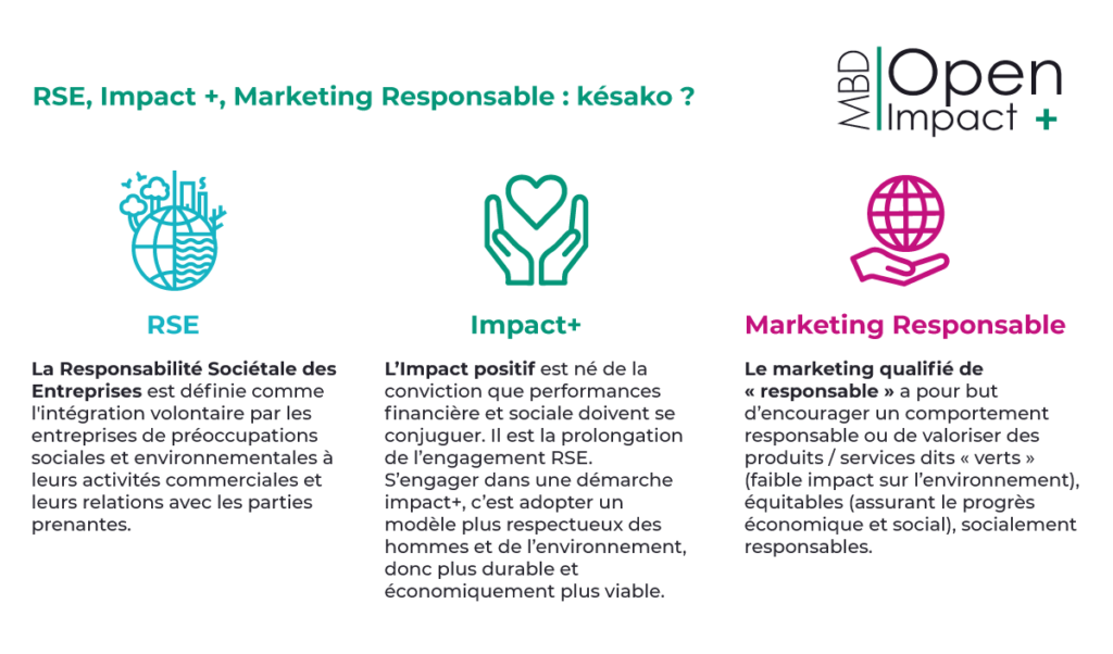 Définitions RSE, Impact+, marketing Responsable (MBD Open Marketing juin 2020)