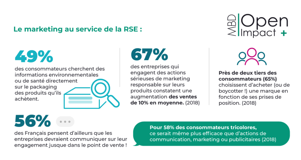 Marketing & RSE (MBD Open Marketing juin 2020)