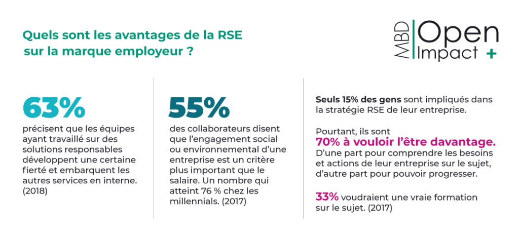avantages RSE marque employeur MBD Open Marketing (juin 2020)