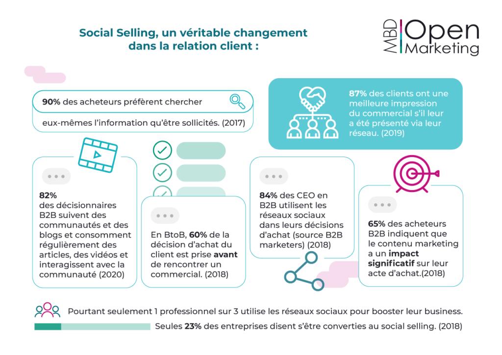 Infographie impact du social selling sur la relation client MBD Open Marketing (juin 2020)