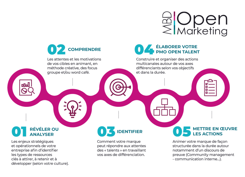 Etapes marque employeur MBD Open Marketing (juillet 2020)