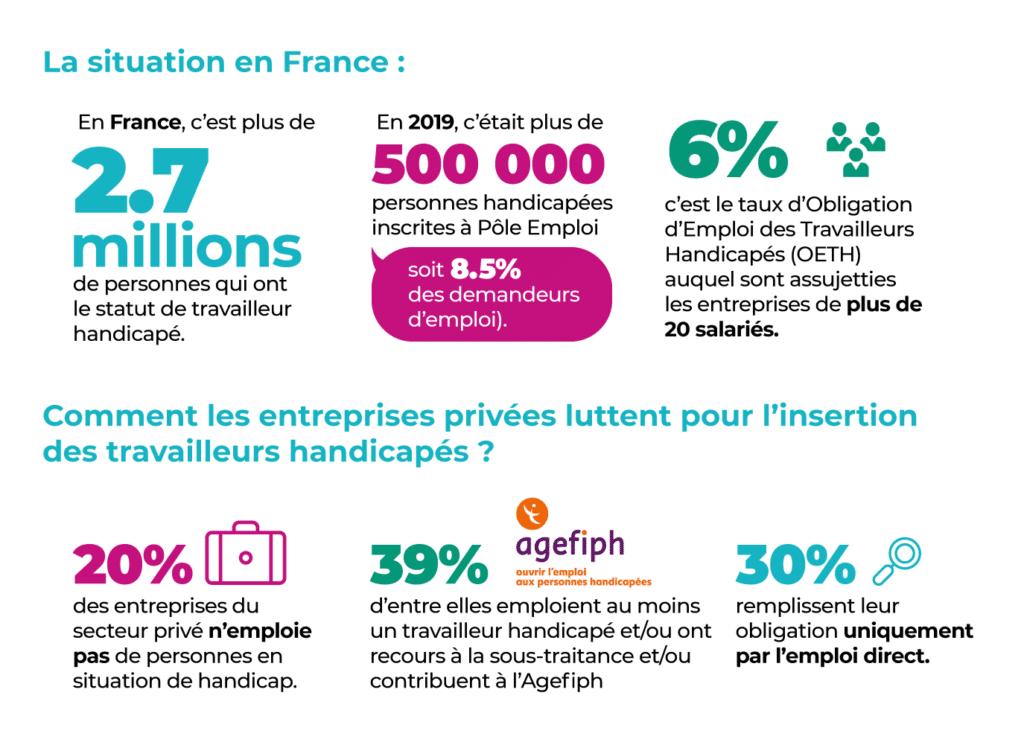Travailleurs handicapés en France MBD Open Marketing (juillet 2020)