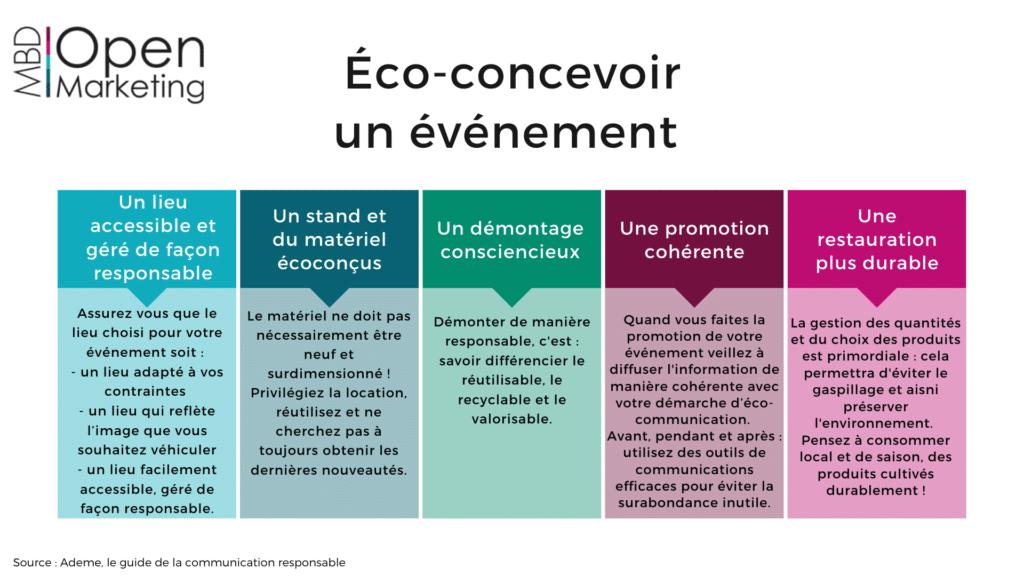Infographie éco-concevoir un événement MBD Open Marketing (juillet 2020)