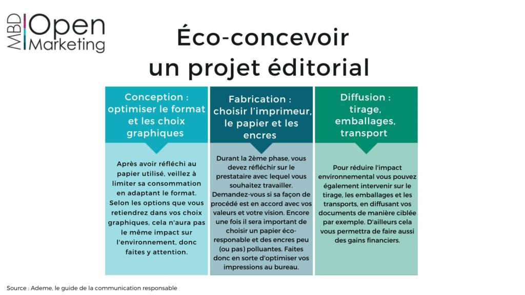 Infographie éco-concevoir un projet éditorial MBD Open Marketing (juillet 2020)