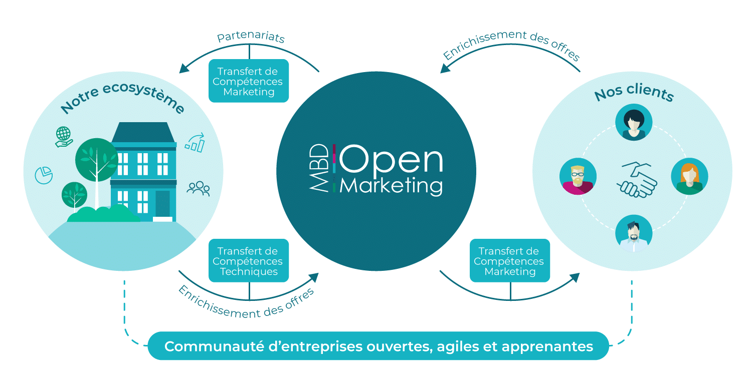 open marketing ecosysteme