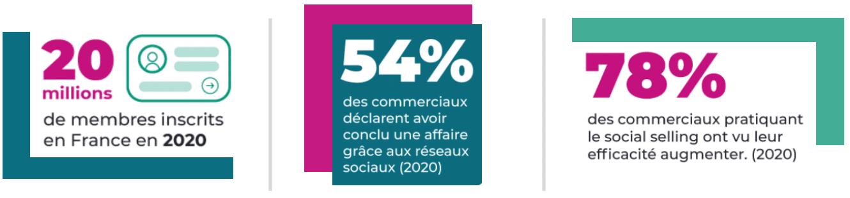 infographie LinkedIn Chiffres clés France 2020